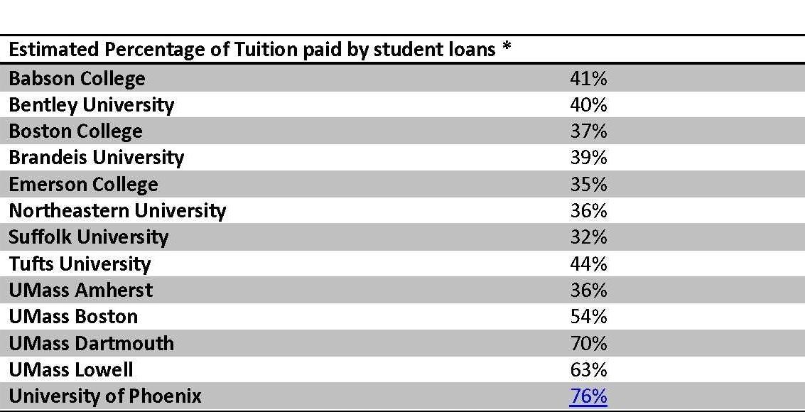 2013-07-01-EstimatedPercentageofTuitionpaidbystudentloans.jpg