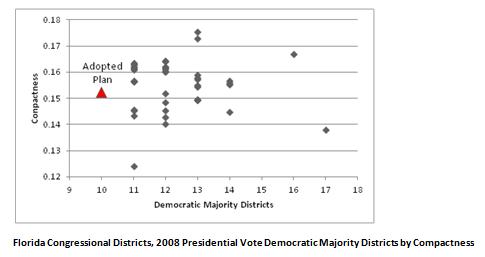 2013-07-01-FL_redistricting_plot.png
