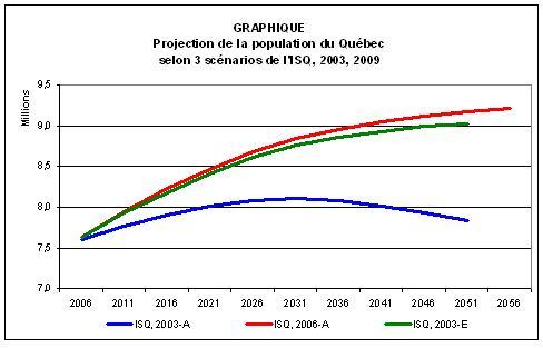 2013-07-01-ISQprojections2003et2009.JPG