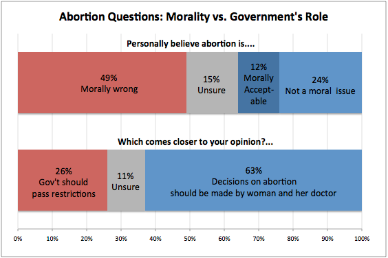 2013-07-10-abortionmoralitygovernment.png