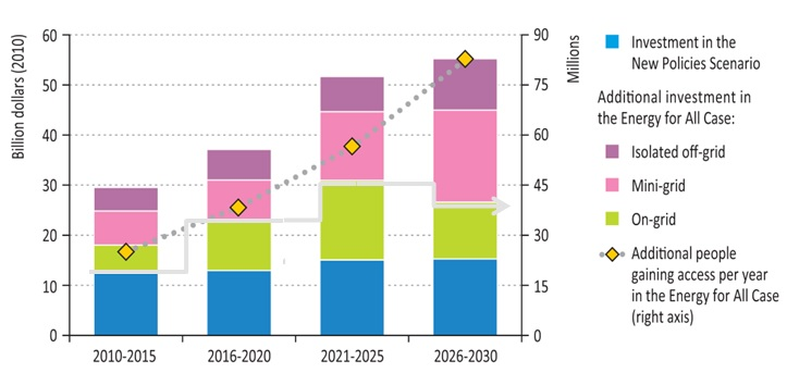 2013-07-11-IEAenergyaccessgraph.jpg