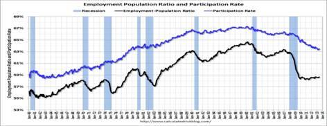 2013-07-15-employpopulat