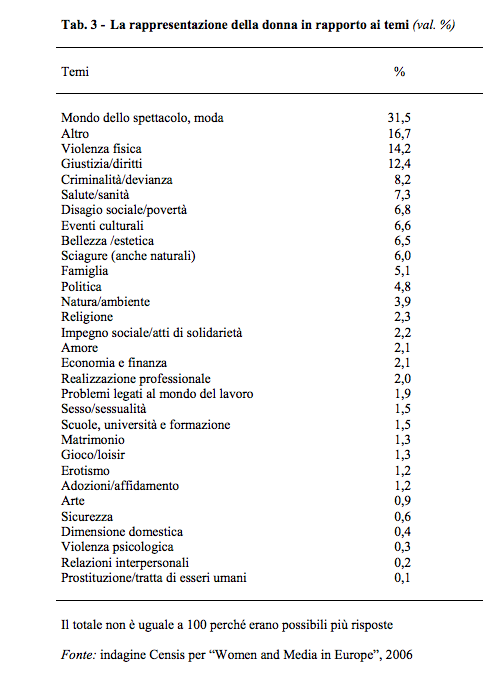2013-07-17-CENSIS_DONNE.png