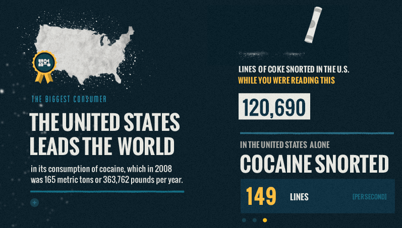 History of Drugs in America
