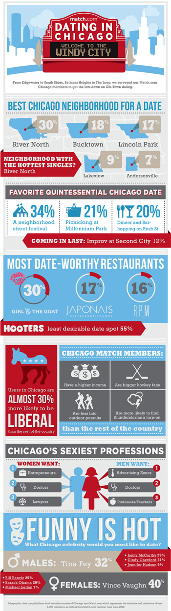 Dating singles in chicago