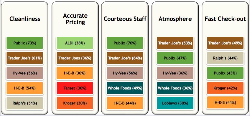 Whole Foods Customer Satisfaction