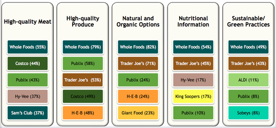 Best Quality Foods Trader Joe