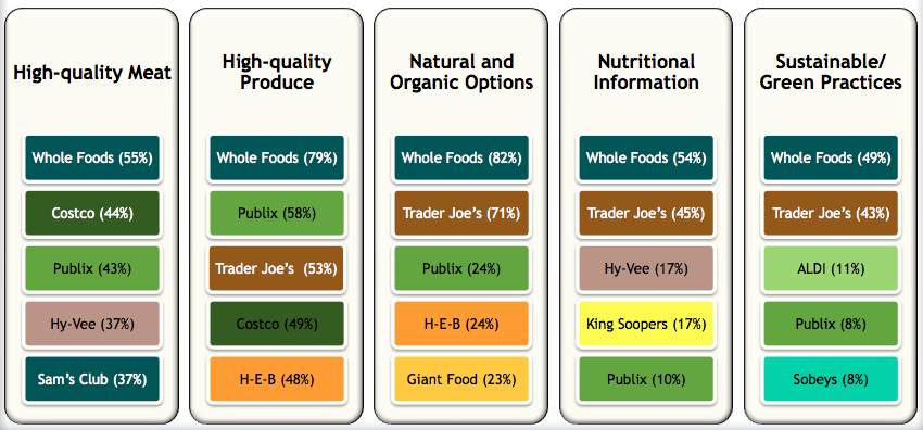 whole foods value chain Find calorie and nutrition information for whole foods market foods, including popular items and new products.