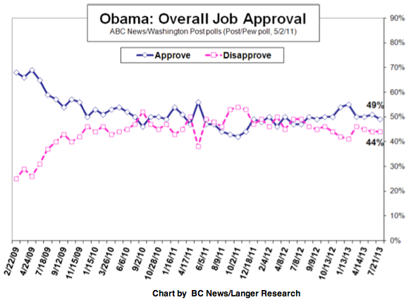 2013-07-23-abcjobchart.png