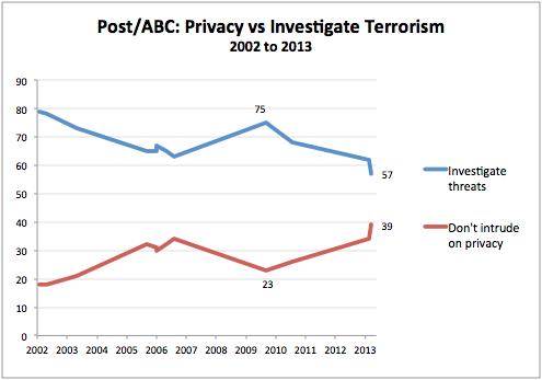 2013-07-24-abcpostprivacycounterterror.png
