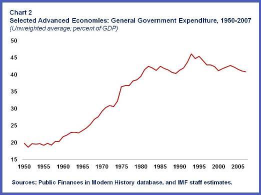 2013-07-25-GeneralGovt.Expenditure.Chart2.jpg