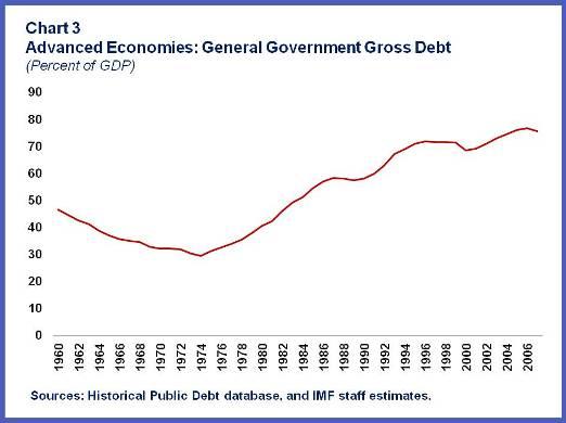 2013-07-25-GeneralGovt.GrossDebt.Chart3.jpg