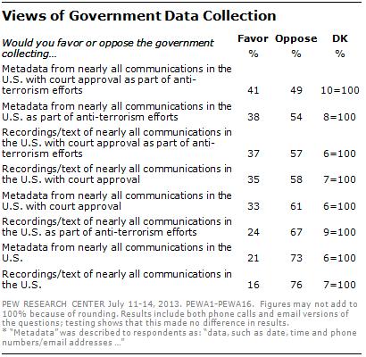 2013-07-29-PewQuestionWordingExperiment.png
