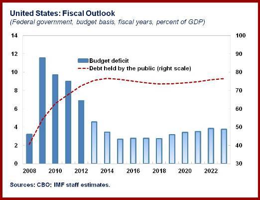 2013-07-30-U.S.FiscalOutlookchart.jpg