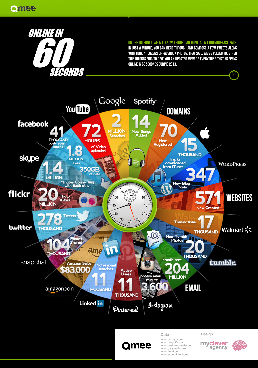 Qmee Online in 60 Seconds Infographic