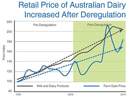 2013-07-31-australianpricederegulation.jpg