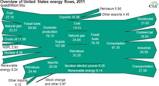 2013-08-06-EIA-Energy-Flow-2011-EIAOverallUSEnergyFlow201101.jpg