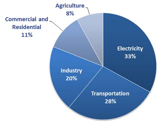 2013-08-06-EPA-Carbon-Emissions-By-Sector-2011-EPACarbonEmissionsbySector2011.jpg