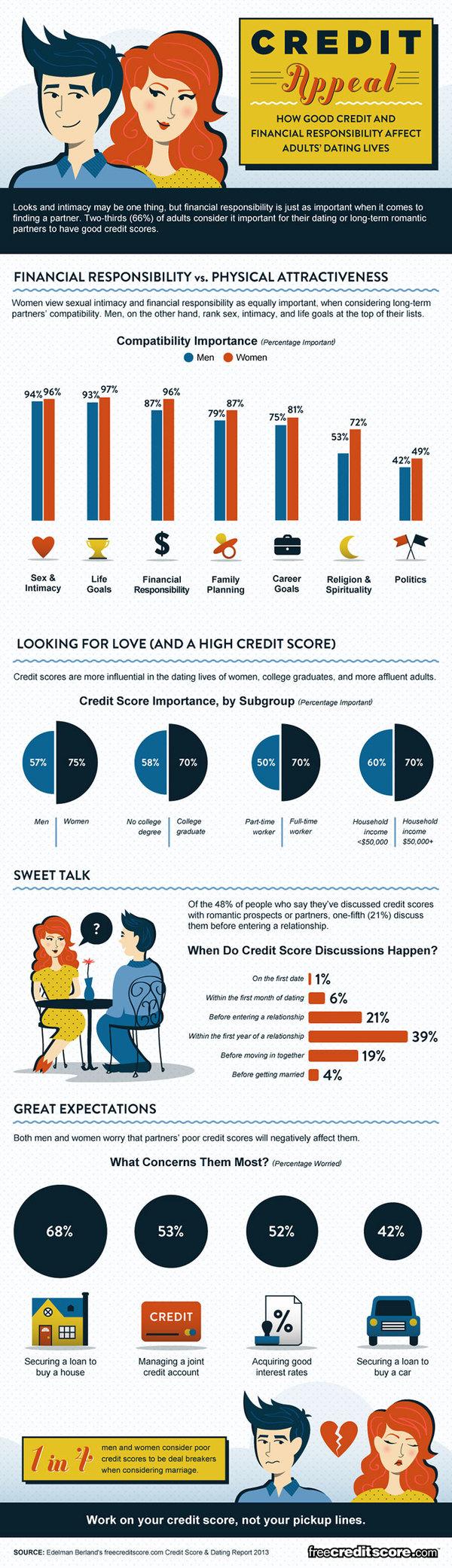 Dating credit report