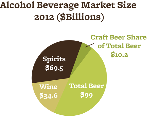 Craft Beer Market Segment