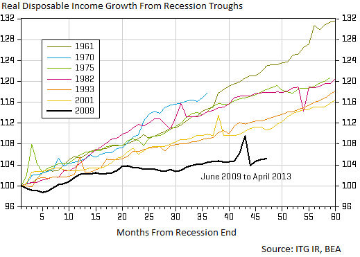 2013-08-10-realincome.png
