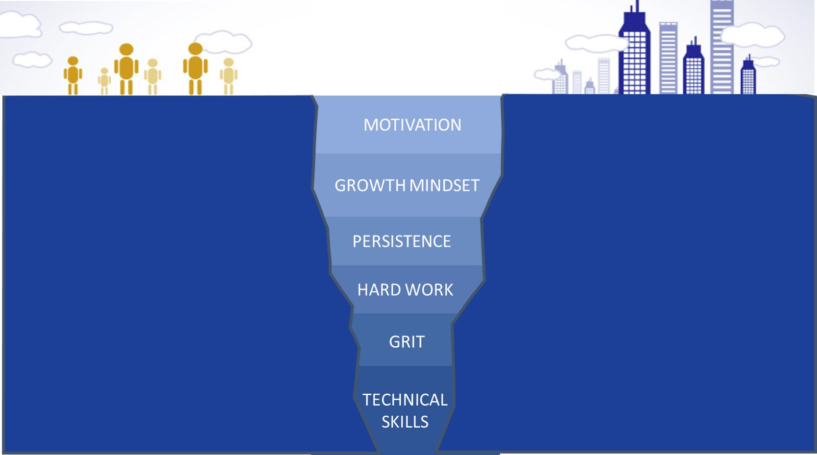 do we have the grit to close the skills gap? | huffpost
