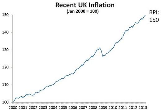 uk inflation graph