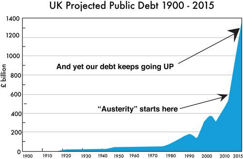 UK public debt