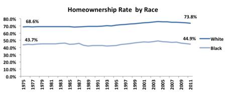 2013-08-16-HomeownershipRate.png