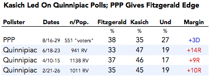 2013-08-20-OhGovPolls.png
