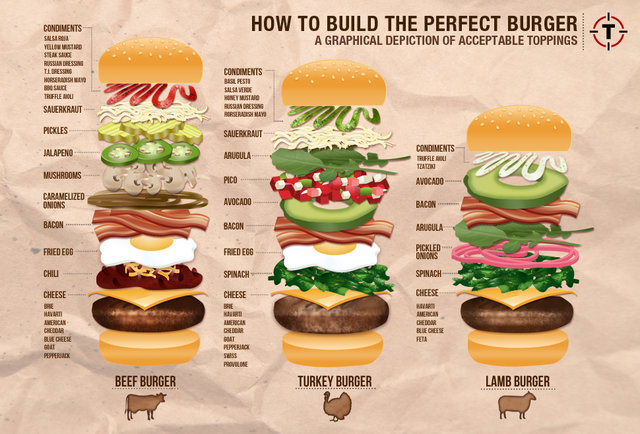 How to build the perfect burger a graphical depiction of for Different ways to make hamburger meat