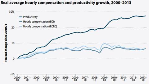 2013-08-29-productivity.jpg