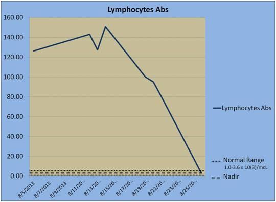 2013-09-03-LymphocytesAbsNadirChart.jpg