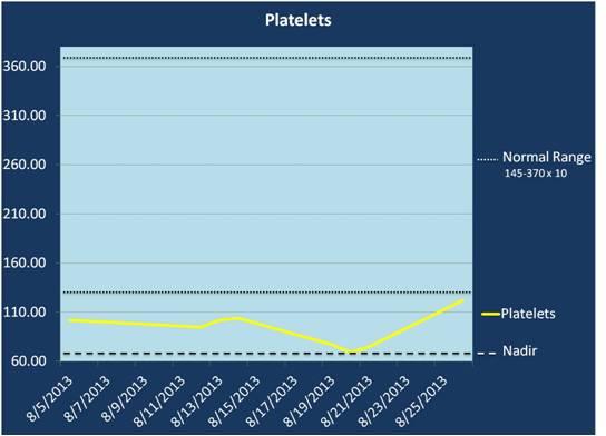 2013-09-03-PlateletsNadirChart.jpg