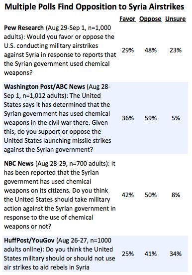 Syria Polls