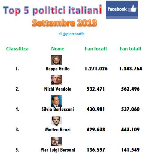 2013-09-04-Top5politiciokFacebooksettembre.png