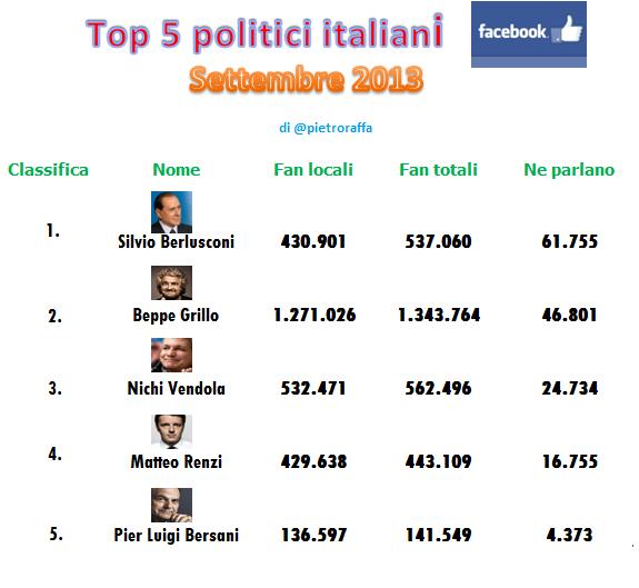 2013-09-04-top5politiciokFacebookneparlanosettembre.png