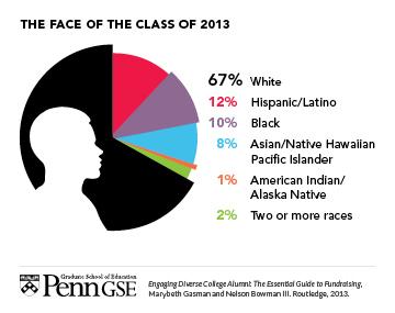 2013-09-05-DiversityCharts1.jpg
