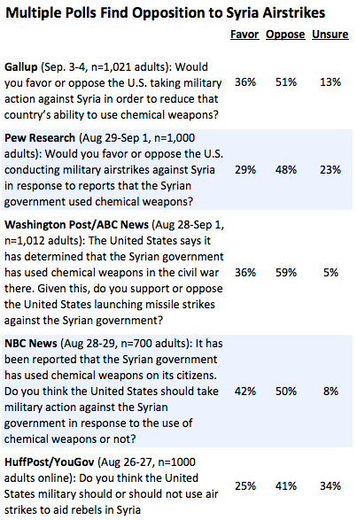 2013-09-06-syriastrikes.png
