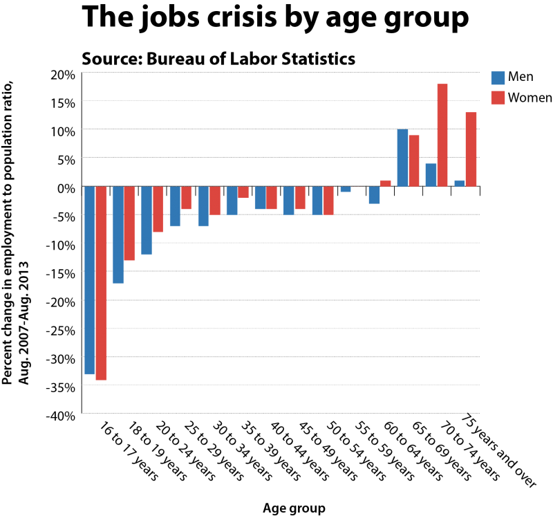 2013-09-09-jobs_crisis_by_age_take_2800x746.png