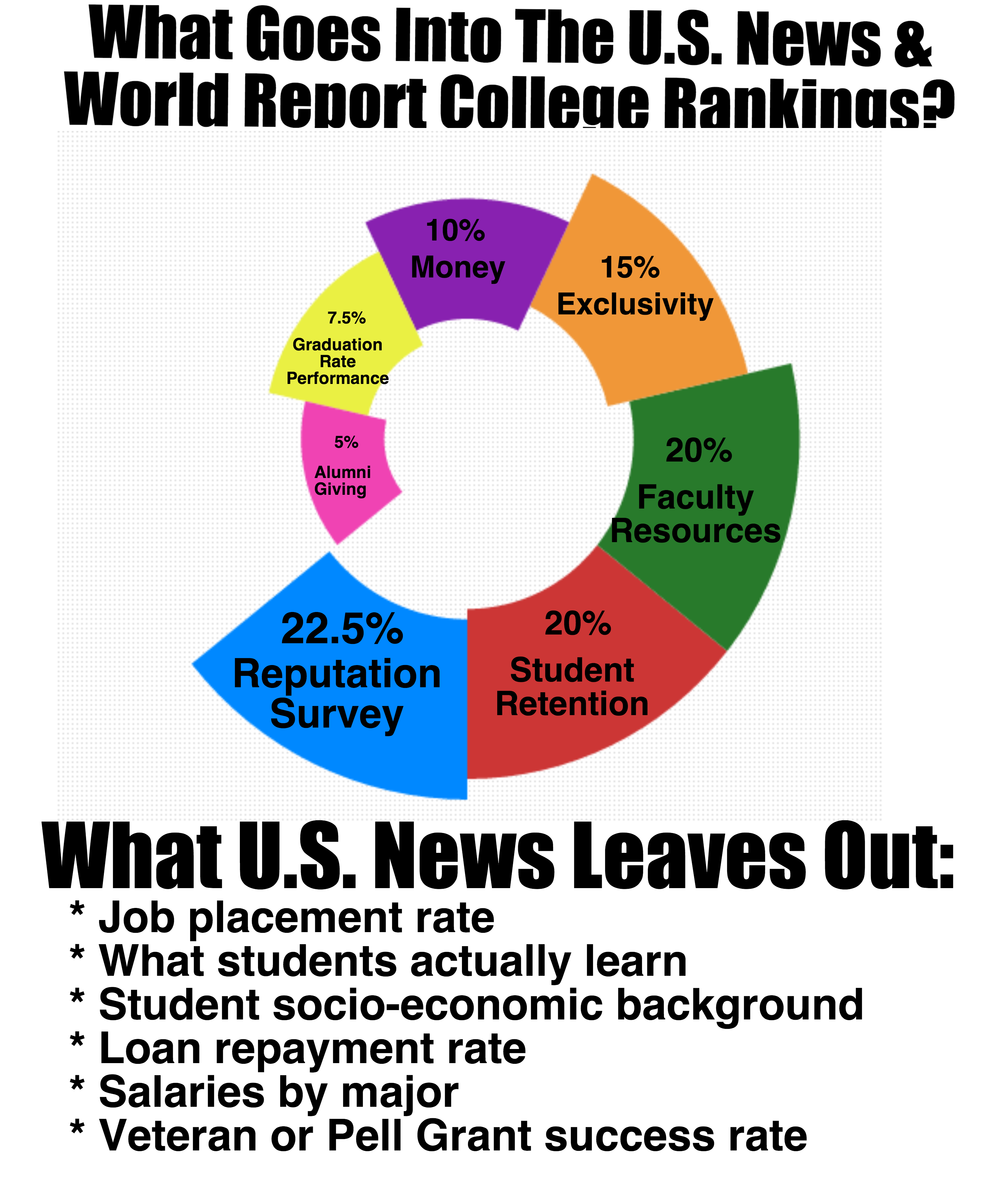 Astounding U S News College Rankings Are Terrible But Its Not Download Free Architecture Designs Remcamadebymaigaardcom