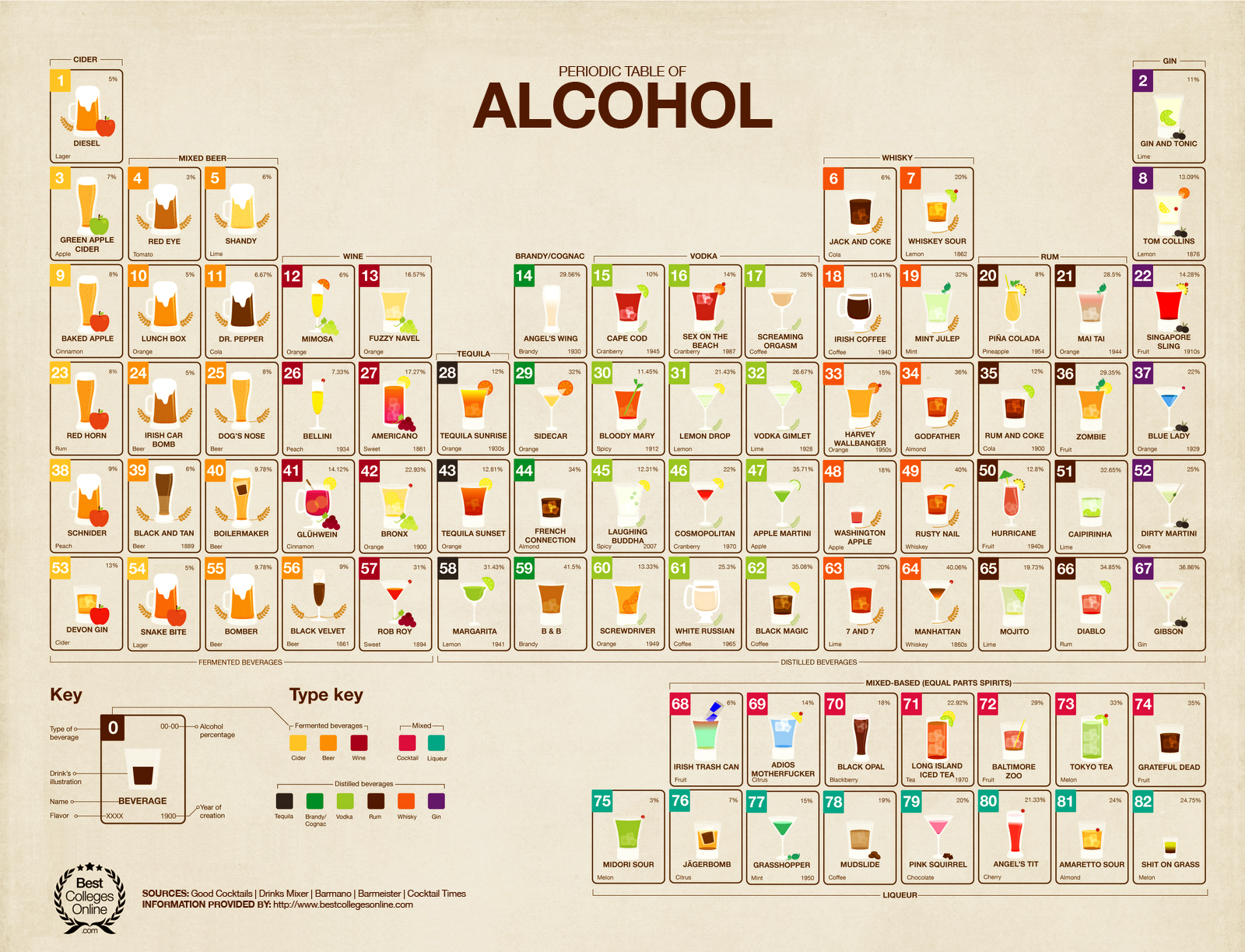 The periodic table of hiphopa3c genius the periodic table of a periodic table for boozers infographic huffpost periodic table hip hop gamestrikefo Image collections