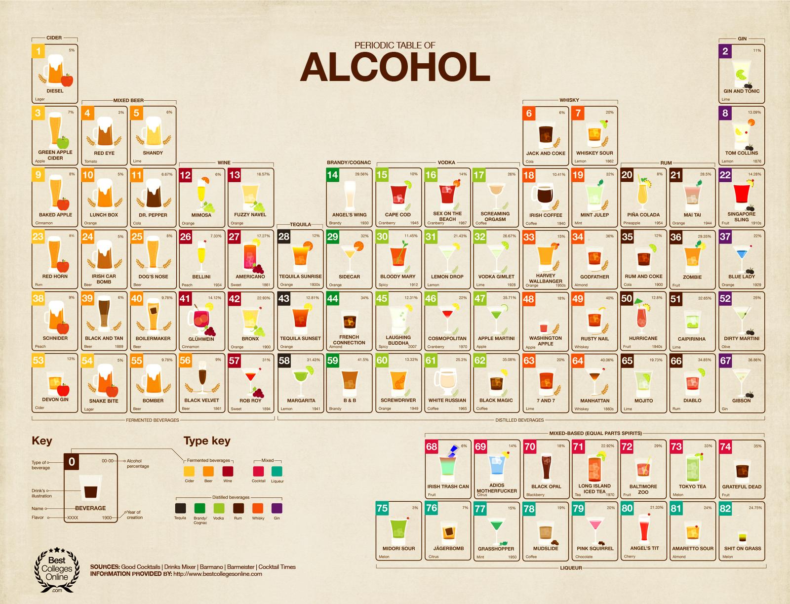 2013-09-13-periodictableofalcohol_52125c3245a7d1.png