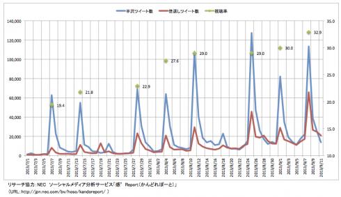 2013-09-17-hanzawaTweets1490x283.png