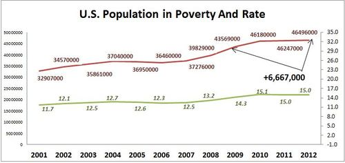 2013-09-18-USPopulationinPovertyandRate.JPG