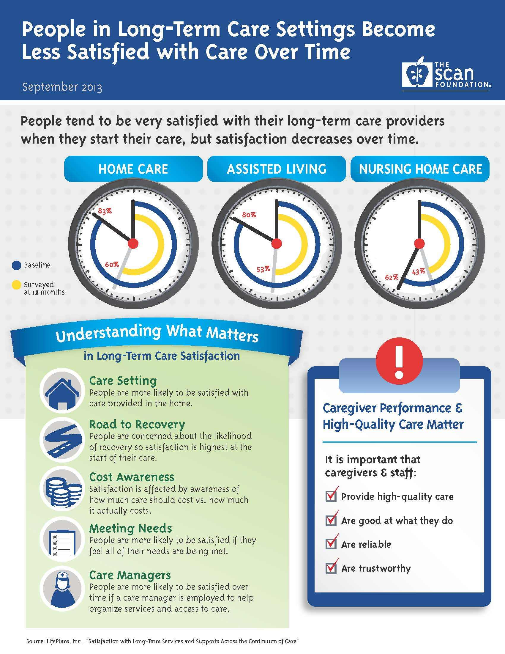 2013-09-19-TSF_LTC_Infographic_Satisfaction.jpg