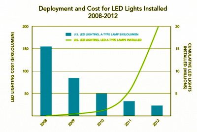 2013-09-24-LEDDOE_LED_Deployment_580_388US200812viaGTM_resize.png