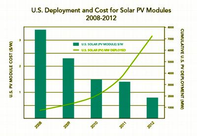 2013-09-24-solarPVDOE_Solar_DeploymentUS200812viaGTM_resize.png