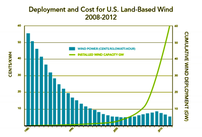 2013-09-24-windDOE_Wind_DeploymentUS200812viaGTM_resize.png