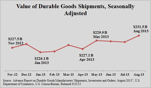 2013-09-25-DurableGoods.JPG